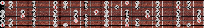 locrian scale on key E for Guitar