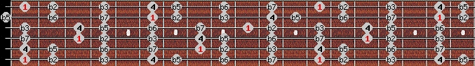 locrian scale on key F for Guitar