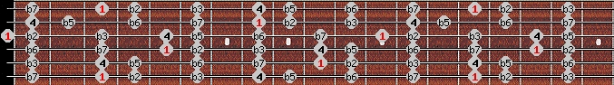 locrian scale on key G for Guitar