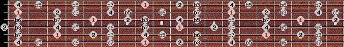 locrian 2 scale on key C for Guitar