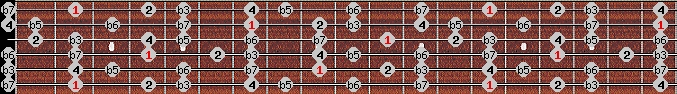 locrian 2 scale on key F#/Gb for Guitar