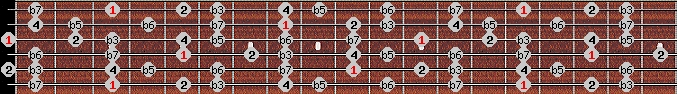 locrian 2 scale on key G for Guitar