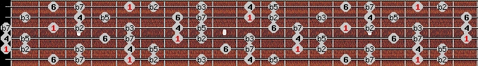 locrian 6 scale on key A for Guitar