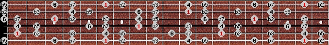 locrian 6 scale on key A#/Bb for Guitar