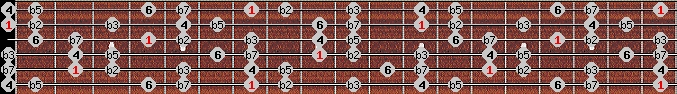 locrian 6 scale on key B for Guitar