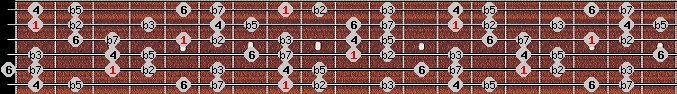 locrian 6 scale on key C for Guitar