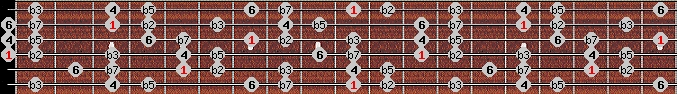 locrian 6 scale on key D for Guitar