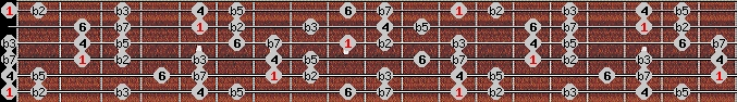 locrian 6 scale on key E for Guitar