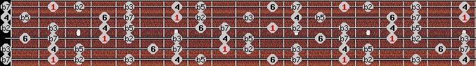 locrian 6 scale on key F#/Gb for Guitar