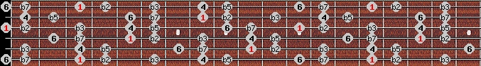 locrian 6 scale on key G for Guitar
