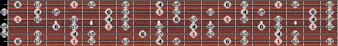 locrian 6 scale on key G#/Ab for Guitar