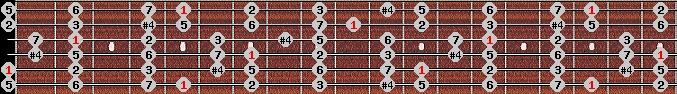 lydian scale on key A for Guitar