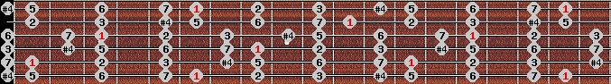 lydian scale on key A#/Bb for Guitar
