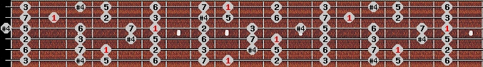lydian scale on key C#/Db for Guitar