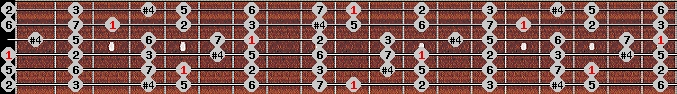 lydian scale on key D for Guitar