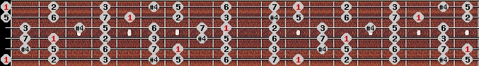 lydian scale on key E for Guitar