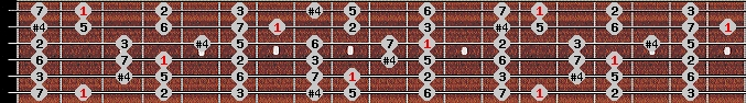 lydian scale on key F#/Gb for Guitar