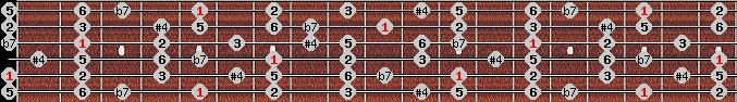 lydian b7 scale on key A for Guitar