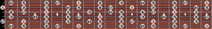 lydian b7 scale on key B for Guitar