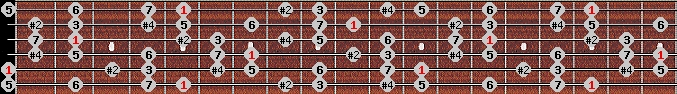lydian #9 scale on key A for Guitar