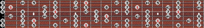 lydian #9 scale on key C for Guitar