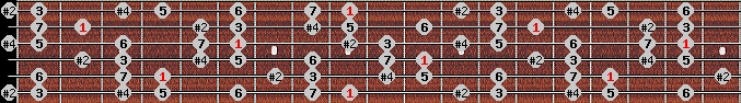 lydian #9 scale on key C#/Db for Guitar
