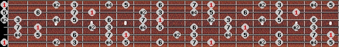 lydian #9 scale on key E for Guitar