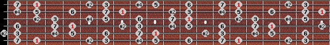 lydian #9 scale on key F#/Gb for Guitar