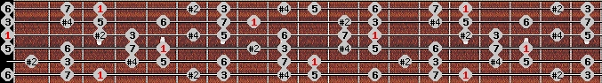 lydian #9 scale on key G for Guitar