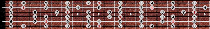 major scale on key C#/Db for Guitar