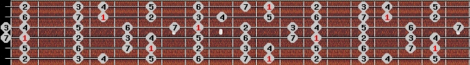 major scale on key D#/Eb for Guitar
