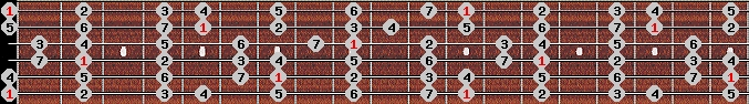 major scale on key E for Guitar