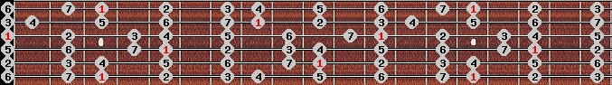 major scale on key G for Guitar