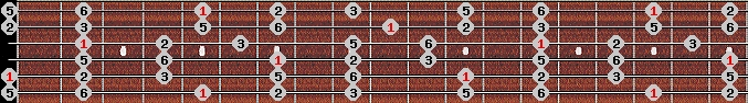 major pentatonic scale on key A for Guitar
