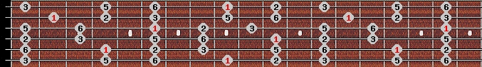 major pentatonic scale on key C#/Db for Guitar