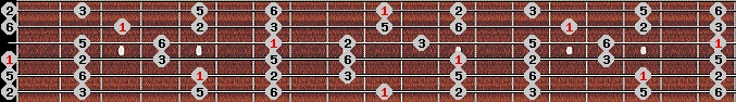 major pentatonic scale on key D for Guitar
