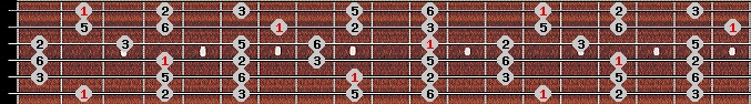 major pentatonic scale on key F#/Gb for Guitar