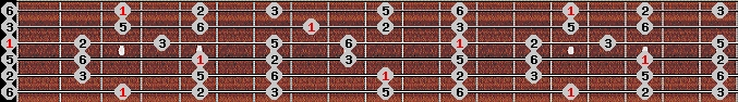 major pentatonic scale on key G for Guitar