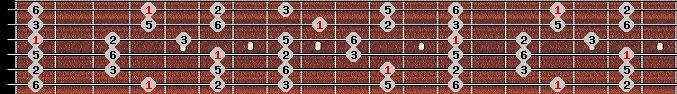 major pentatonic scale on key G#/Ab for Guitar