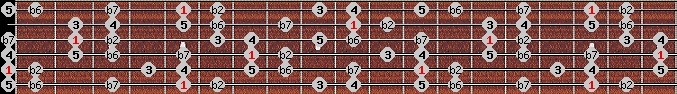 major phrygian scale on key A for Guitar