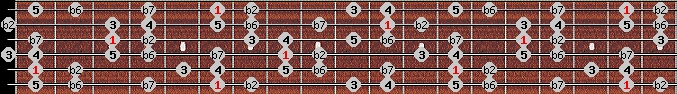 major phrygian scale on key A#/Bb for Guitar