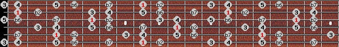major phrygian scale on key C for Guitar
