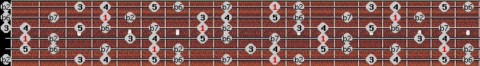 major phrygian scale on key D#/Eb for Guitar