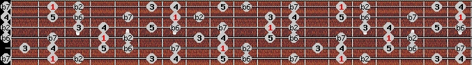 major phrygian scale on key F#/Gb for Guitar