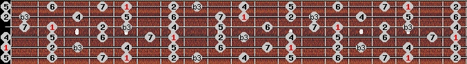 melodic minor scale on key A for Guitar
