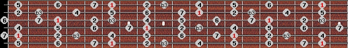 melodic minor scale on key A#/Bb for Guitar