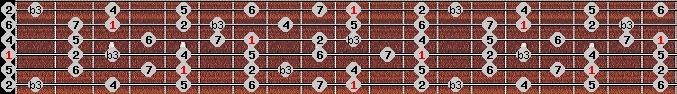 melodic minor scale on key D for Guitar