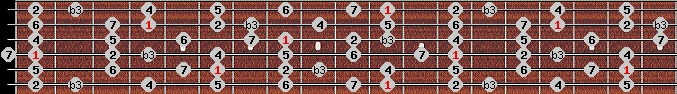 melodic minor scale on key D#/Eb for Guitar