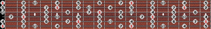 melodic minor scale on key E for Guitar
