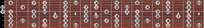 melodic minor scale on key G#/Ab for Guitar